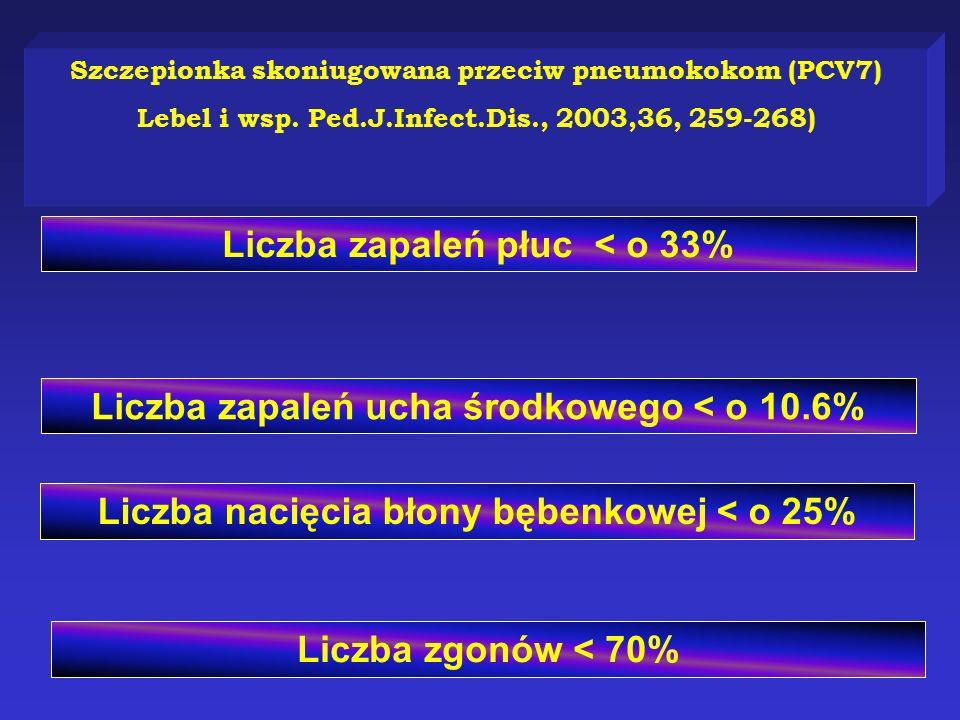Szczepionka skoniugowana przeciw pneumokokom (PCV7) Lebel i wsp. Ped.J.Infect.Dis., 2003,36, 259-268) Liczba zapaleń płuc < o 33% Liczba zapaleń ucha