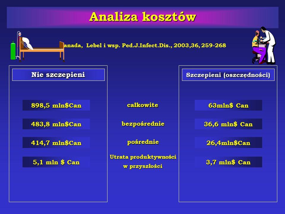 Analiza kosztów Kanada, Analiza kosztów Kanada, Lebel i wsp. Ped.J.Infect.Dis., 2003,36, 259-268 Nie szczepieni Szczepieni (oszczędności) całkowite be