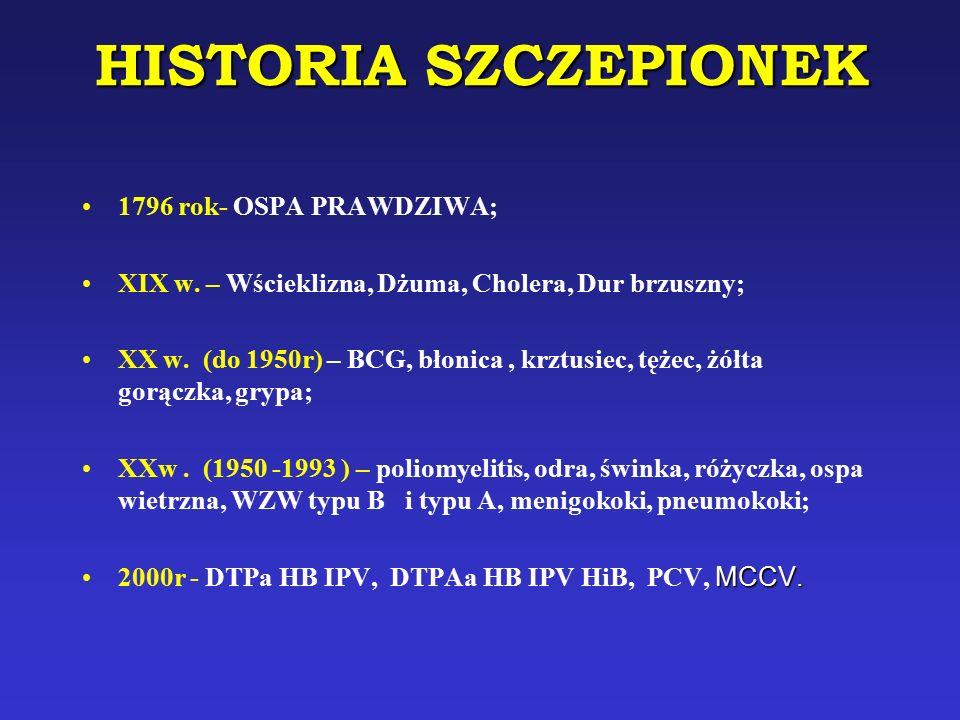 HISTORIA SZCZEPIONEK 1796 rok- OSPA PRAWDZIWA; XIX w. – Wścieklizna, Dżuma, Cholera, Dur brzuszny; XX w. (do 1950r) – BCG, błonica, krztusiec, tężec,