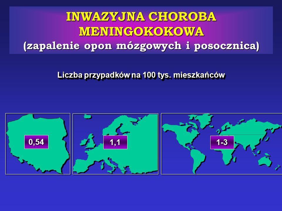 INWAZYJNA CHOROBA MENINGOKOKOWA (zapalenie opon mózgowych i posocznica) 1-3 Liczba przypadków na 100 tys. mieszkańców 1,1 0,54