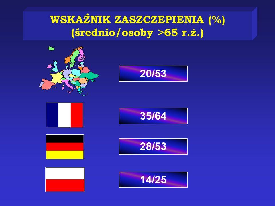 35/64 28/53 14/25 20/53 WSKAŹNIK ZASZCZEPIENIA (%) (średnio/osoby >65 r.ż.)