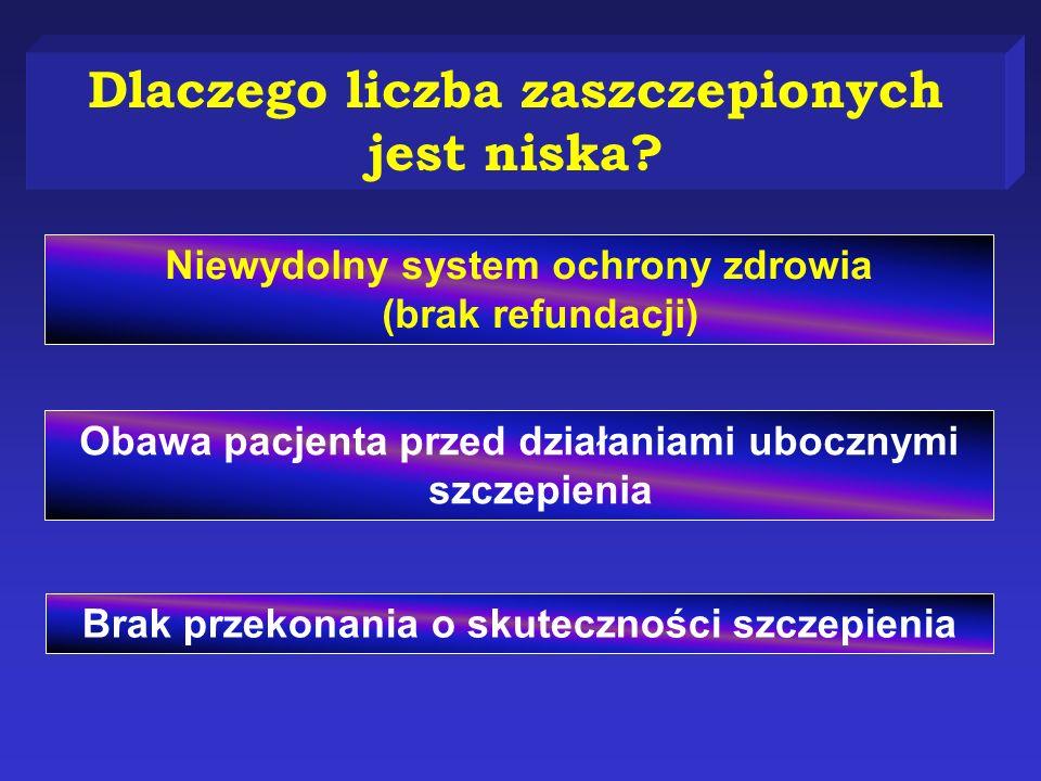 Dlaczego liczba zaszczepionych jest niska? Niewydolny system ochrony zdrowia (brak refundacji) Obawa pacjenta przed działaniami ubocznymi szczepienia