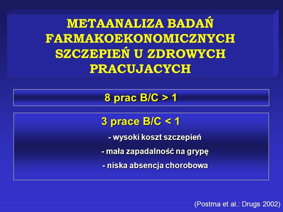 METAANALIZA BADAŃ FARMAKOEKONOMICZNYCH SZCZEPIEŃ U ZDROWYCH PRACUJACYCH (Postma et al.: Drugs 2002) 8 prac B/C > 1 3 prace B/C < 1 - wysoki koszt szczepień - mała zapadalność na grypę - niska absencja chorobowa