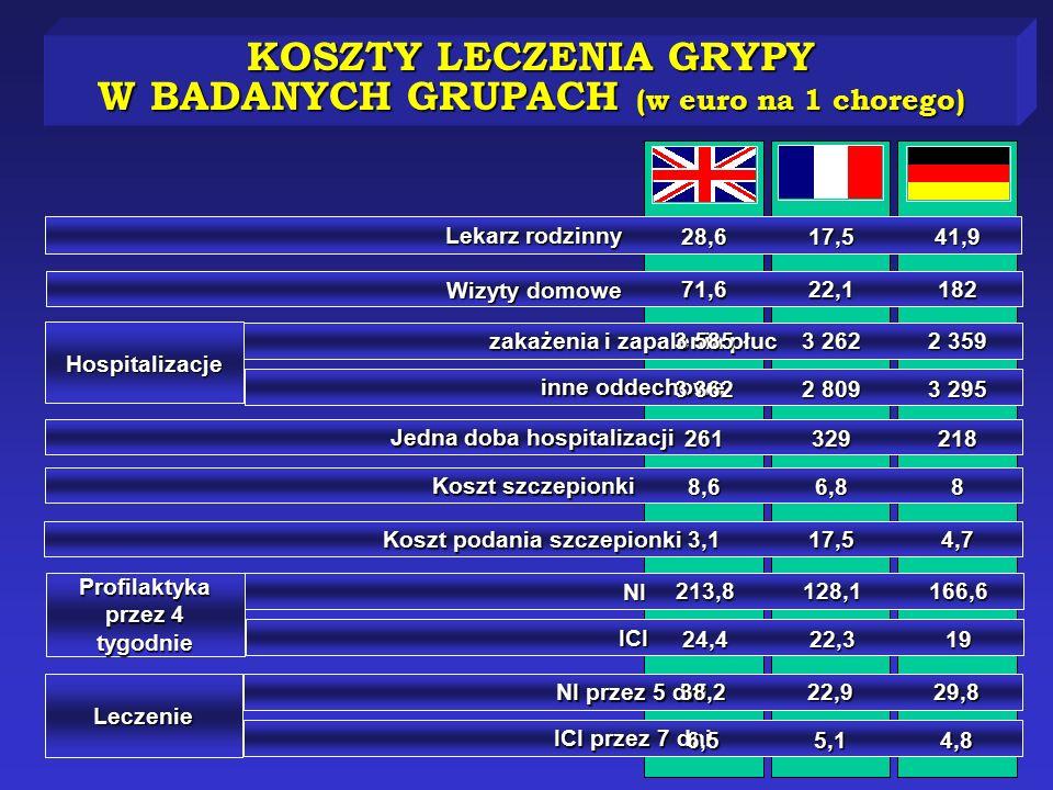 KOSZTY LECZENIA GRYPY W BADANYCH GRUPACH (w euro na 1 chorego) Lekarz rodzinny Wizyty domowe zakażenia i zapalenia płuc inne oddechowe Jedna doba hosp