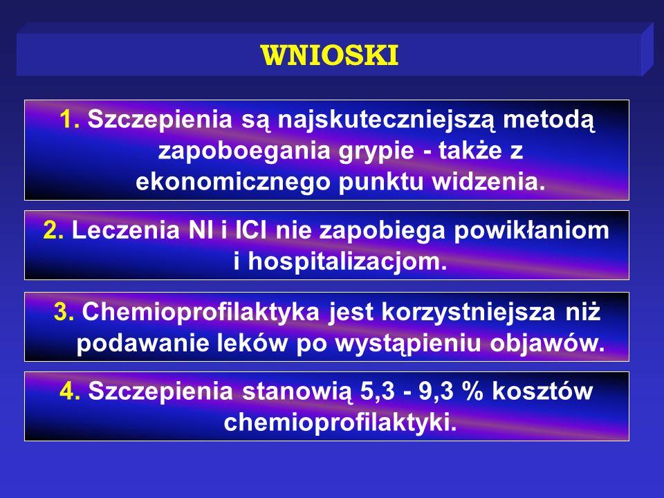 WNIOSKI 1. Szczepienia są najskuteczniejszą metodą zapoboegania grypie - także z ekonomicznego punktu widzenia. 2. Leczenia NI i ICI nie zapobiega pow