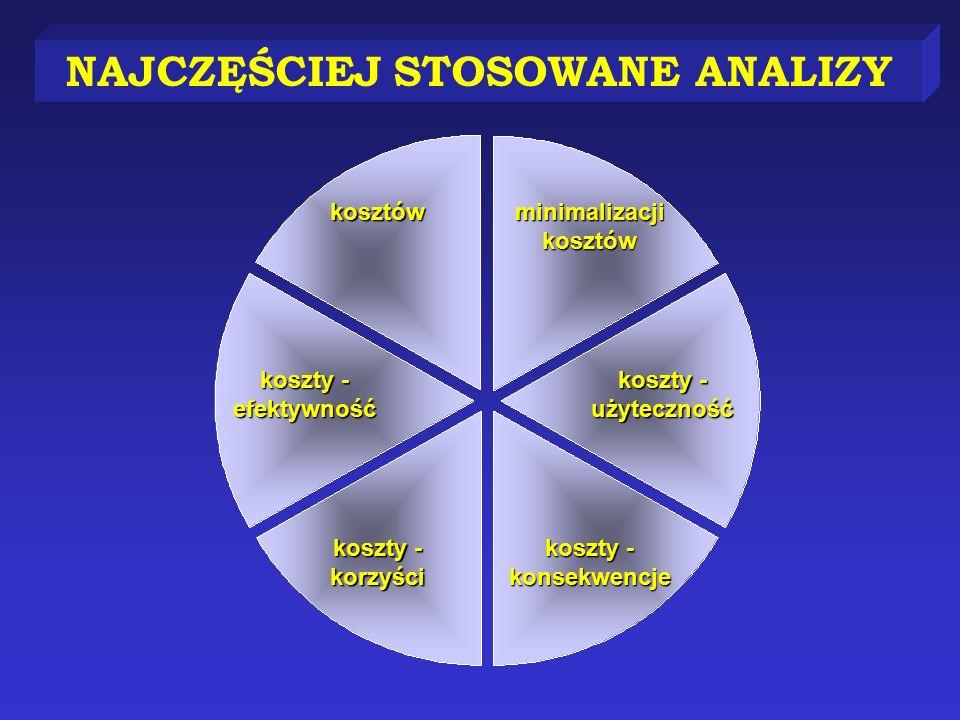 NAJCZĘŚCIEJ STOSOWANE ANALIZY kosztów minimalizacji kosztów koszty - efektywność koszty - użyteczność koszty - korzyści koszty - konsekwencje