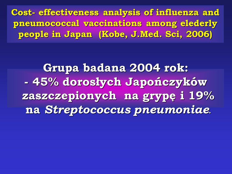 Grupa badana 2004 rok: - 45% dorosłych Japończyków zaszczepionych na grypę i 19% na Streptococcus pneumoniae. Cost- effectiveness analysis of influenz
