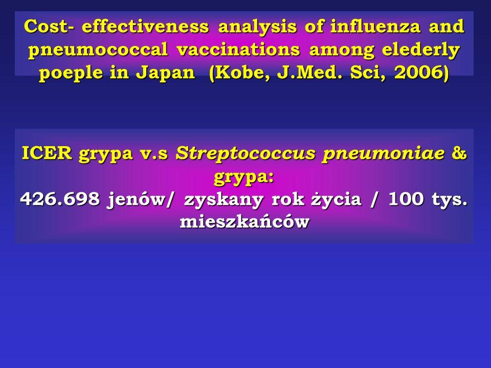 ICER grypa v.s Streptococcus pneumoniae & grypa: 426.698 jenów/ zyskany rok życia / 100 tys.