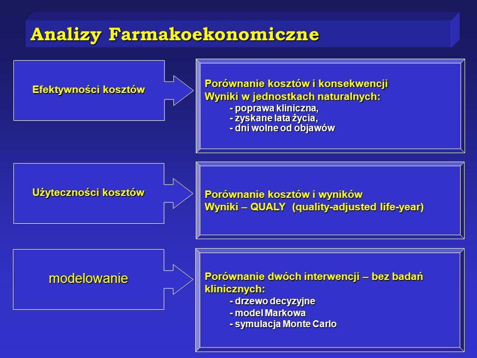 Porównanie kosztów i konsekwencji Wyniki w jednostkach naturalnych: - poprawa kliniczna, - zyskane lata życia, - dni wolne od objawów Efektywności kosztów Porównanie kosztów i wyników Wyniki – QUALY (quality-adjusted life-year) Użyteczności kosztów Porównanie dwóch interwencji – bez badań klinicznych: - drzewo decyzyjne - model Markowa - symulacja Monte Carlo modelowanie Analizy Farmakoekonomiczne