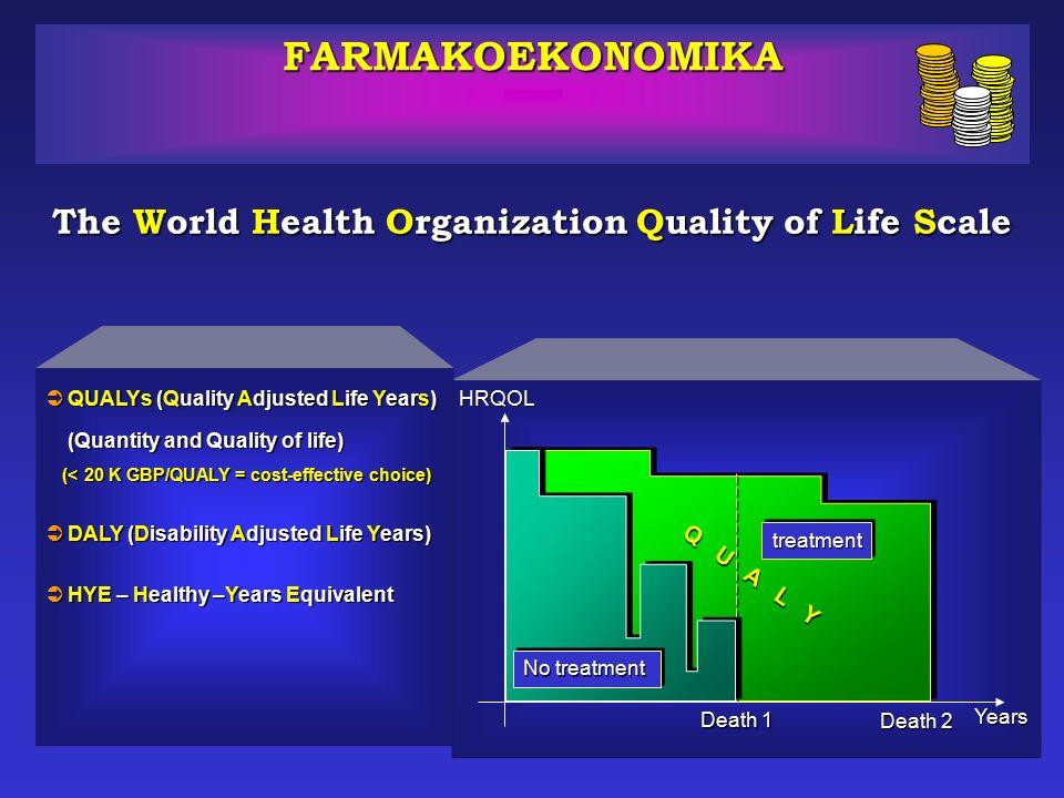 QUALY Quality –Adjusted Life Year  1 QUALY < 53.000 zł Wybór efektywny kosztowo  53.000 zł < 1 QUALY < 266.000 zł Wybór progowy  266.000 zł < 1 QUALY Wybór nieefektywny kosztowo Canada
