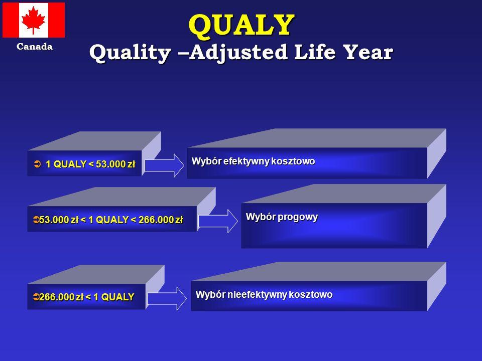 QUALY Quality –Adjusted Life Year  1 QUALY < 53.000 zł Wybór efektywny kosztowo  53.000 zł < 1 QUALY < 266.000 zł Wybór progowy  266.000 zł < 1 QUA