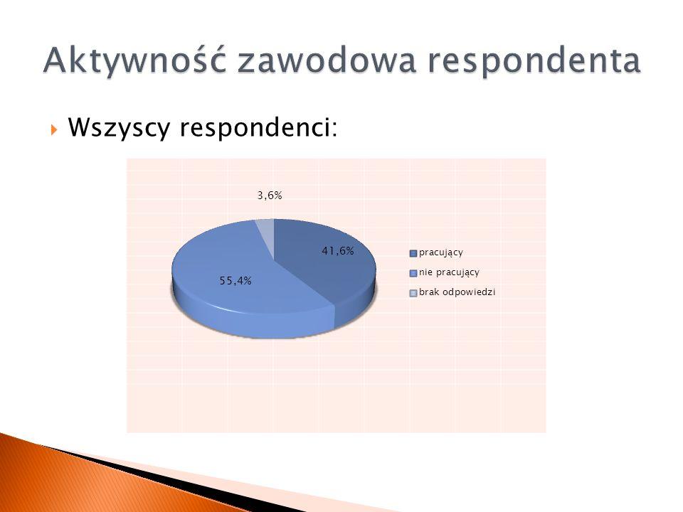  Wszyscy respondenci: 55,4% 41,6% 3,6% 55,4% 41,6% 3,6%