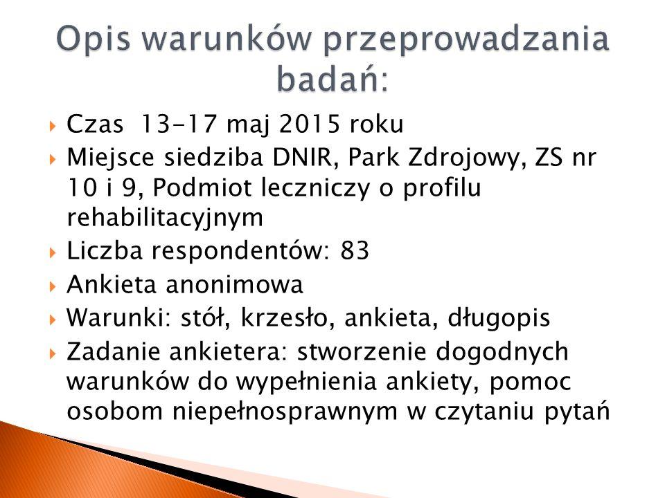  Czas 13-17 maj 2015 roku  Miejsce siedziba DNIR, Park Zdrojowy, ZS nr 10 i 9, Podmiot leczniczy o profilu rehabilitacyjnym  Liczba respondentów: 8