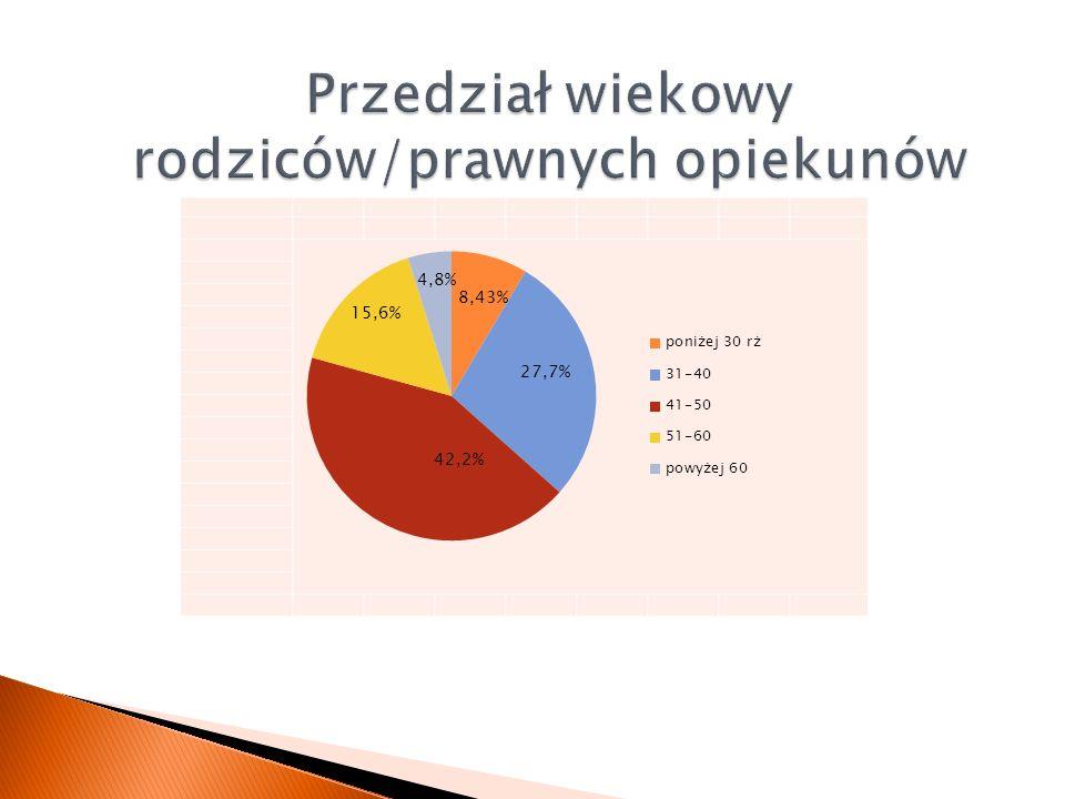 8,43% 27,7% 42,2% 15,6% 4,8%