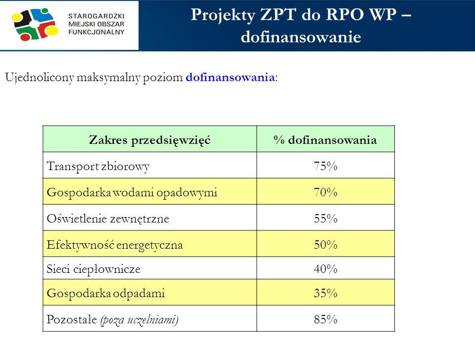 Liczba i wartość przedsięwzięć* MOF Liczba projektów do RPO WP 2014-2020 Szacunkowa wartość ogółem (zł) Szacunkowa wartość dofinansowania (zł) Alokacja per capita (zł) % średniej per capita (zł) % średniej ParafowaniePodpisanieParafowanePodpisanieParafowanePodpisanieParafowaniePodpisanie Bytów8878 044 80065 086 22053 300 00039 206 6651 702124%1 252103% Ch-Cz12 232 609 233238 129 650175 500 000150 341 1632 111154%1 808148% Kościerzyna5598 600 00087 855 39656 600 00056 758 6231 464107%1 468120% Kwidzyn4456 300 00055 000 00032 500 00032 480 00050837%50842% Lębork78111 670 000123 945 64275 900 00076 166 0491 24991%1 254103% Malbork79161 306 798163 748 328103 000 000105 932 0641 368100%1 407115% Słupsk12 354 089 379263 818 857212 700 000161 159 0761 391101%1 05486% Starogard G.66118 270 000122 822 00077 000 00077 960 0001 14884%1 16295% SUMA61641 210 890 2101 120 406 093786 500 000700 003 6391 372100%1 222100% * Bez przedsięwzięć rewitalizacyjnych * Bez udziału w przedsięwzięciach strategicznych * Bez przedsięwzięć do programów krajowych