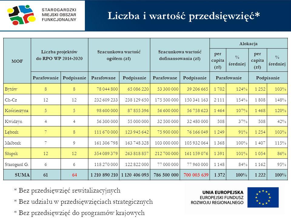 PI Liczba przedsięwzięć Dofinansowanie UE (zł) 4c (termomodernizacja)17 735 000 4e (sieci ciepłownicze)16 800 000 4e (transport zbiorowy)121 750 000 5b (retencja)129 400 000 6a (bioróżnorodność)16 300 000 10i (przedszkola)15 900 000 MOF Starogard Gdański Przedsięwzięcia z preferencjami w ramach RPO