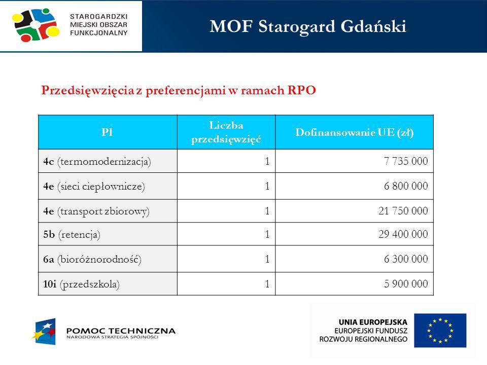 Obciążenie poszczególnych PI Priorytet Inwestycyjny (PI) Alokacja w RPO (bez ZIT) (zł) Dofinansowanie projektów ZPT (zł) Dofinansowanie przedsięwzięć strategicznych (zł) % alokacji w RPO (bez ZIT) 2c (e-zdrowie)168 464 68216 766 250157 956 856104% 4c (termomodernizacja)246 641 656107 324 26374 630 00074% 4e (sieci ciepłownicze)129 357 51279 226 683-61% 4e (transport zbiorowy)164 524 449169 792 976-103% 5b (retencja)119 055 804112 800 000-95% 6a (odpady)92 167 22822 494 150-24% 6c (dziedzictwo przyrodnicze)110 239 68817 000 000128 103 633132% 6d (bioróżnorodność)72 763 60111 515 467-16% 8i (aktywizacja zawodowa)238 809 36543 250 000-18% 9a (infrastruktura zdrowia)224 900 35142 888 450-19% 9i (integracja społeczna)238 471 72732 245 000-14% 9v (ekonomia społeczna)37 720 55111 000 000-29% 10i (przedszkola)132 652 07017 530 400-13% 10a (uczelnie zawodowe)68 833 63317 670 000-26%