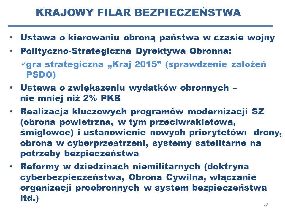 """KRAJOWY FILAR BEZPIECZEŃSTWA Ustawa o kierowaniu obroną państwa w czasie wojny Polityczno-Strategiczna Dyrektywa Obronna: gra strategiczna """"Kraj 2015"""""""