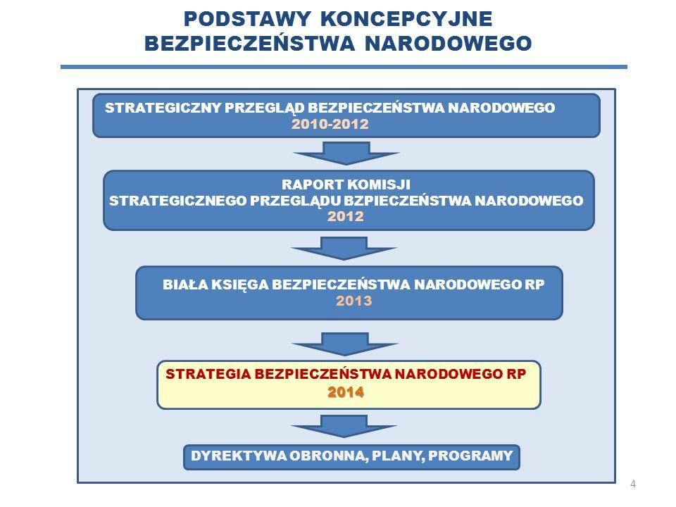PODSTAWY KONCEPCYJNE BEZPIECZEŃSTWA NARODOWEGO STRATEGICZNY PRZEGLĄD BEZPIECZEŃSTWA NARODOWEGO 2010-2012 RAPORT KOMISJI STRATEGICZNEGO PRZEGLĄDU BZPIE