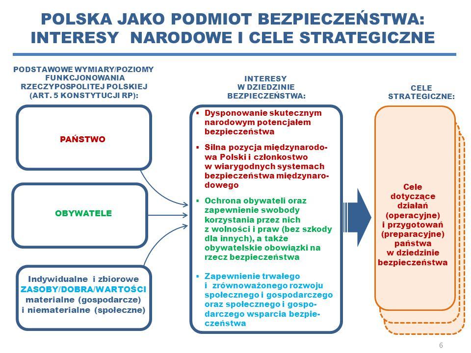 PODSTAWOWE WYMIARY/POZIOMY FUNKCJONOWANIA RZECZYPOSPOLITEJ POLSKIEJ (ART. 5 KONSTYTUCJI RP): 6 CELE STRATEGICZNE: POLSKA JAKO PODMIOT BEZPIECZEŃSTWA: