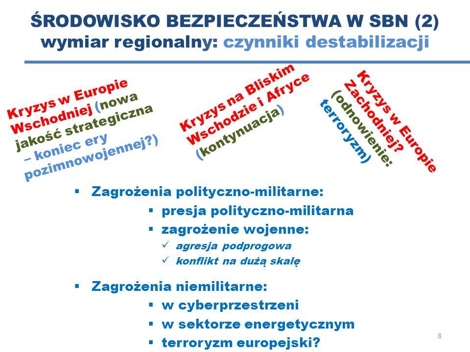 ŚRODOWISKO BEZPIECZEŃSTWA W SBN (2) wymiar regionalny: czynniki destabilizacji  Zagrożenia polityczno-militarne:  presja polityczno-militarna  zagr