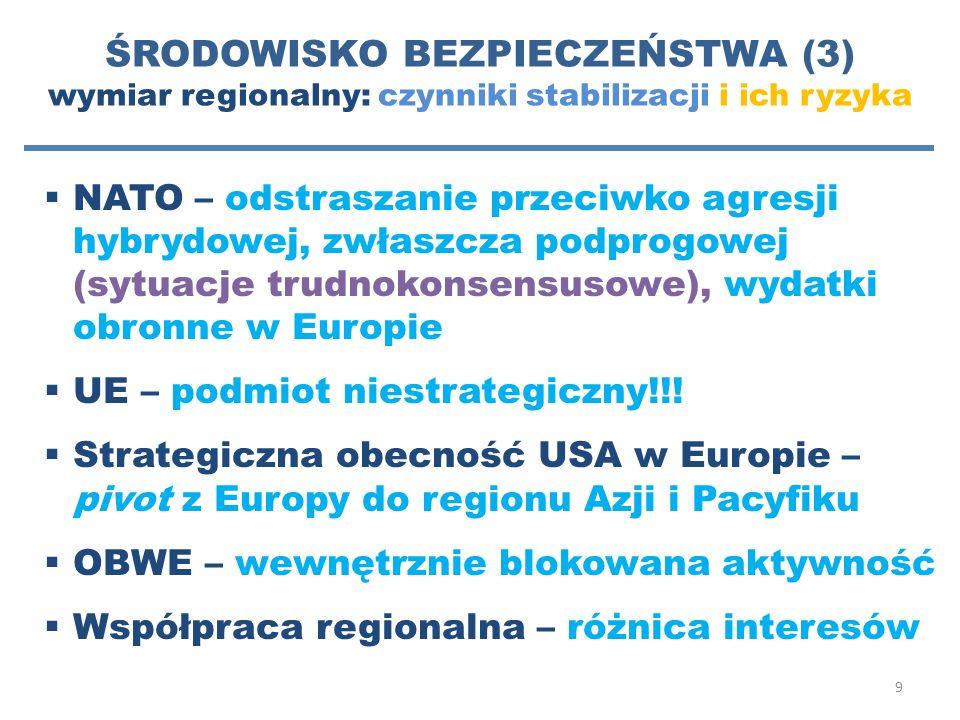 ŚRODOWISKO BEZPIECZEŃSTWA (3) wymiar regionalny: czynniki stabilizacji i ich ryzyka  NATO – odstraszanie przeciwko agresji hybrydowej, zwłaszcza podp