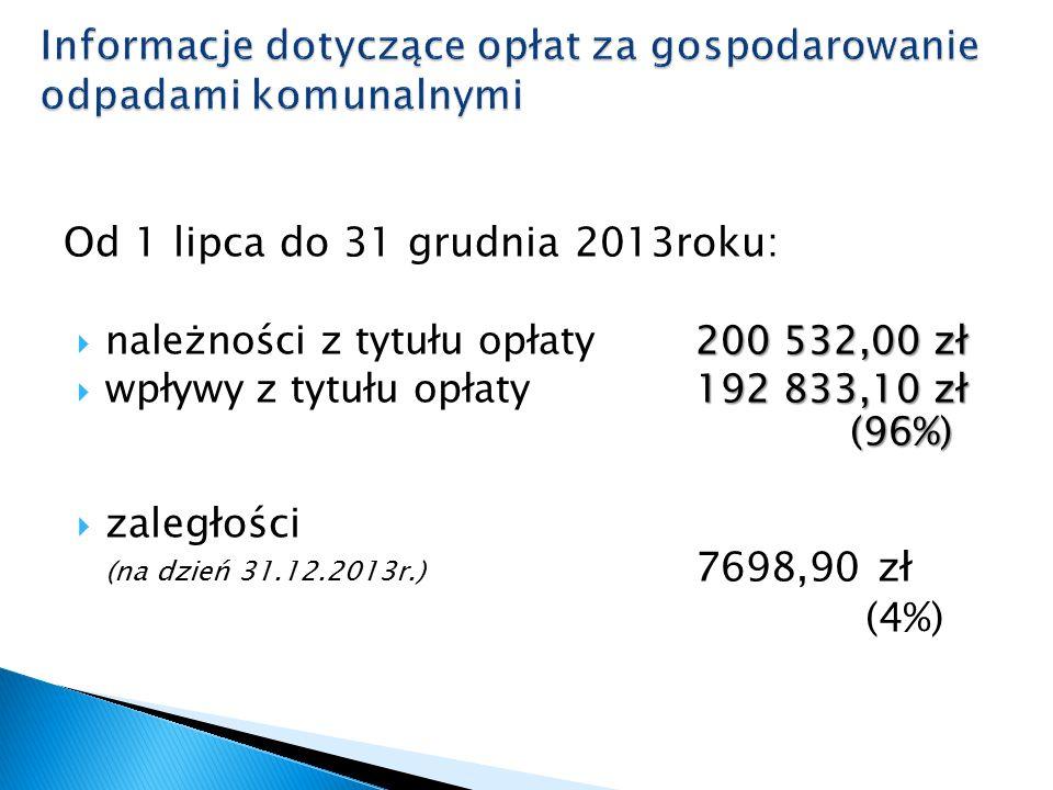 Od 1 lipca do 31 grudnia 2013roku: 200 532,00 zł  należności z tytułu opłaty 200 532,00 zł 192 833,10 zł (96%)  wpływy z tytułu opłaty192 833,10 zł (96%)  zaległości (na dzień 31.12.2013r.) 7698,90 zł (4%)