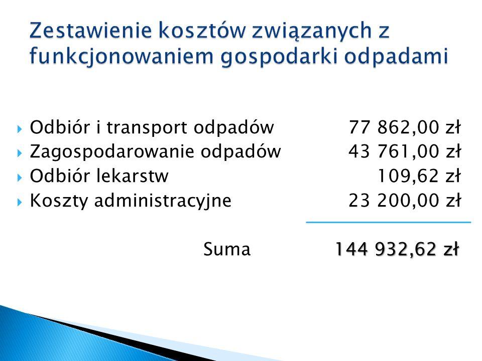  Odbiór i transport odpadów 77 862,00 zł  Zagospodarowanie odpadów43 761,00 zł  Odbiór lekarstw 109,62 zł  Koszty administracyjne 23 200,00 zł 144