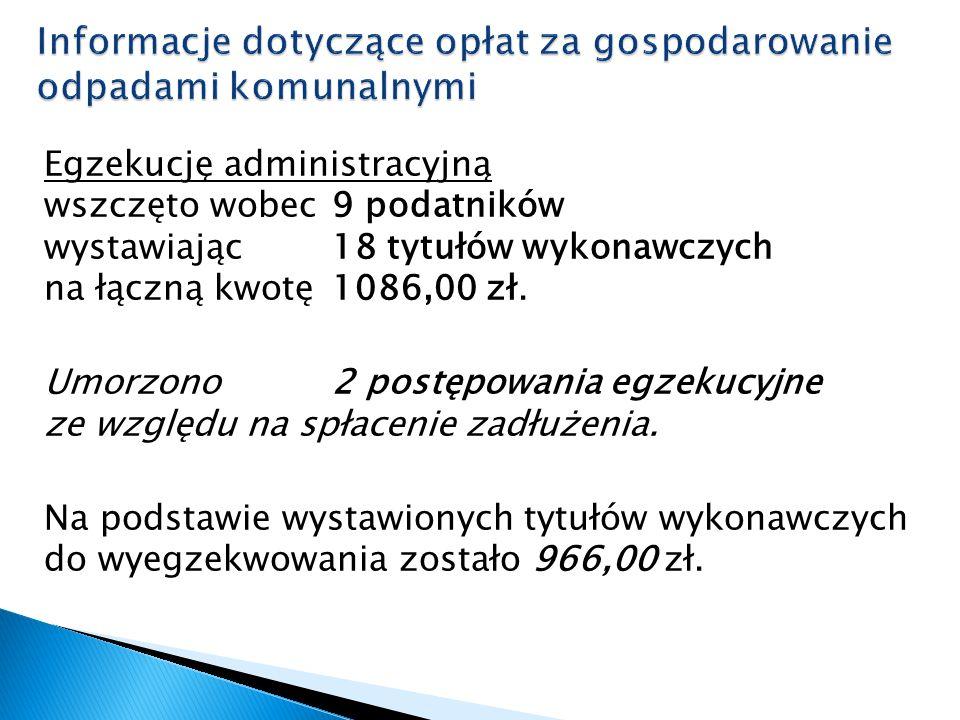 Egzekucję administracyjną wszczęto wobec 9 podatników wystawiając 18 tytułów wykonawczych na łączną kwotę 1086,00 zł.