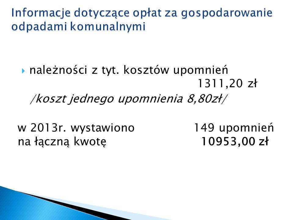  należności z tyt. kosztów upomnień 1311,20 zł /koszt jednego upomnienia 8,80zł/ w 2013r. wystawiono 149 upomnień na łączną kwotę 10953,00 zł
