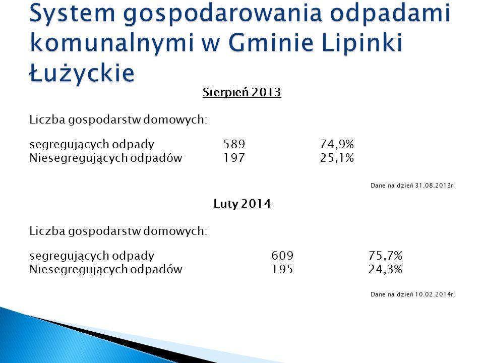 Sierpień 2013 Liczba gospodarstw domowych: segregujących odpady 589 74,9% Niesegregujących odpadów19725,1% Dane na dzień 31.08.2013r. Luty 2014 Liczba