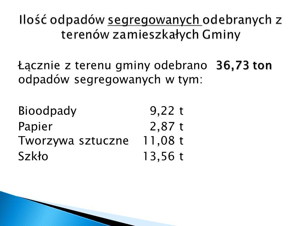 36,73 ton Łącznie z terenu gminy odebrano 36,73 ton odpadów segregowanych w tym: Bioodpady 9,22 t Papier 2,87 t Tworzywa sztuczne 11,08 t Szkło 13,56 t