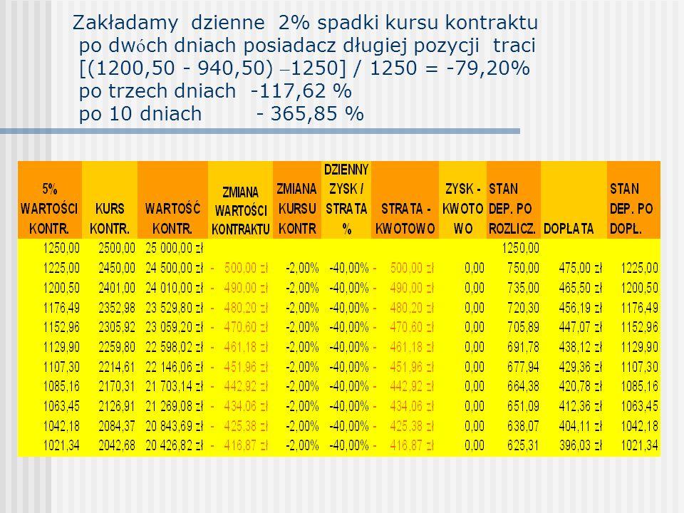 Zakładamy dzienne 2% spadki kursu kontraktu po dw ó ch dniach posiadacz długiej pozycji traci [(1200,50 - 940,50) – 1250] / 1250 = -79,20% po trzech dniach -117,62 % po 10 dniach - 365,85 %