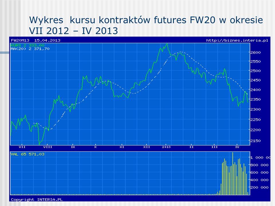 Wykres kursu kontraktów futures FW20 w okresie VII 2012 – IV 2013