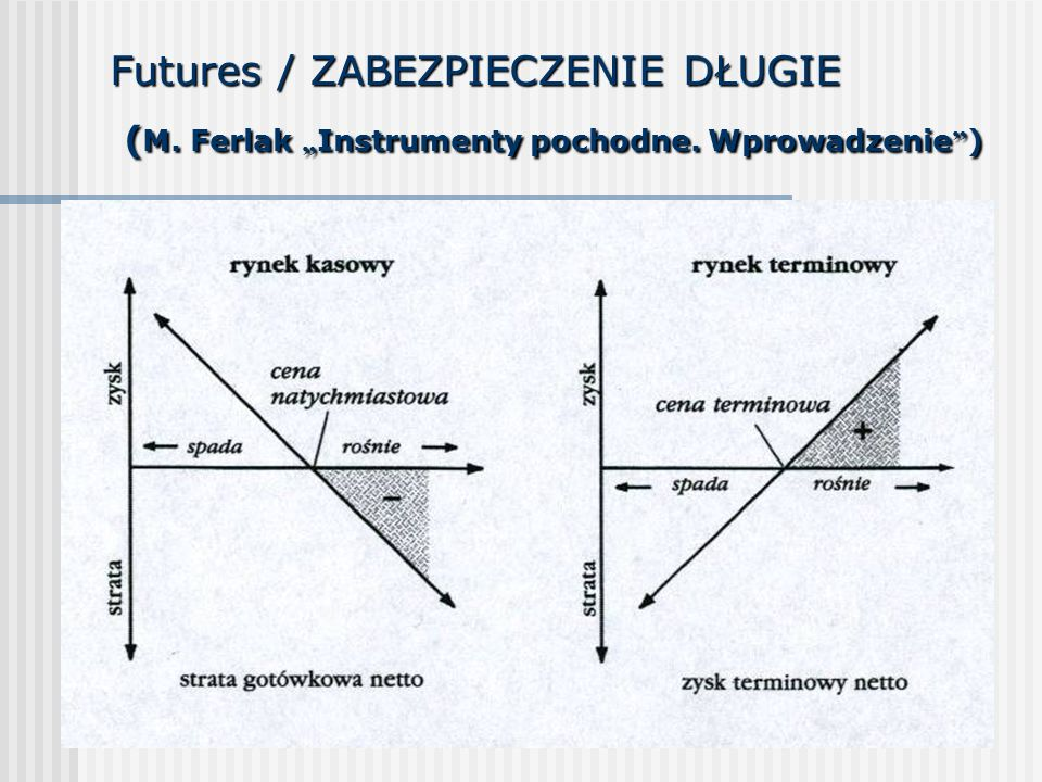"""Futures / ZABEZPIECZENIE DŁUGIE ( M. Ferlak """" Instrumenty pochodne. Wprowadzenie """" )"""