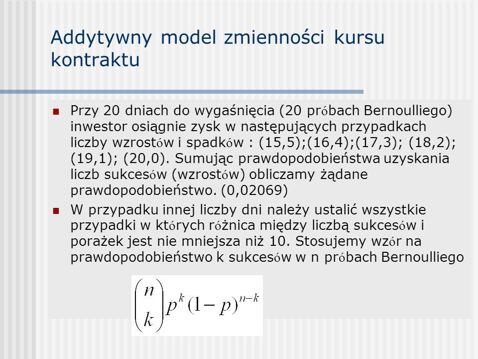 Addytywny model zmienności kursu kontraktu Przy 20 dniach do wygaśnięcia (20 pr ó bach Bernoulliego) inwestor osiągnie zysk w następujących przypadkach liczby wzrost ó w i spadk ó w : (15,5);(16,4);(17,3); (18,2); (19,1); (20,0).