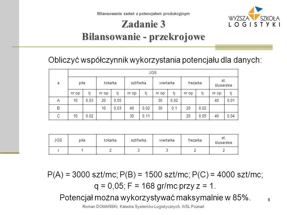 88 Roman DOMAŃSKI, Katedra Systemów Logistycznych, WSL Poznań Zadanie 3 Bilansowanie - przekrojowe Bilansowanie zadań z potencjałem produkcyjnym Oblic