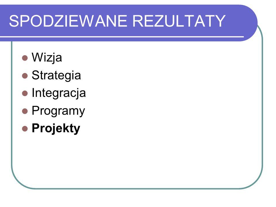 SPODZIEWANE REZULTATY Wizja Strategia Integracja Programy Projekty