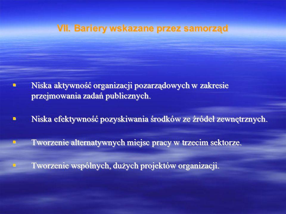  Niska aktywność organizacji pozarządowych w zakresie przejmowania zadań publicznych.