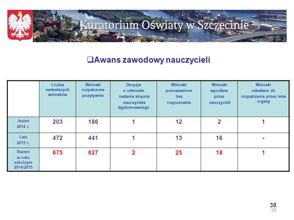 Liczba nauczycieli według stopnia awansu zawodowego stan na dzień 31.05.2014r.