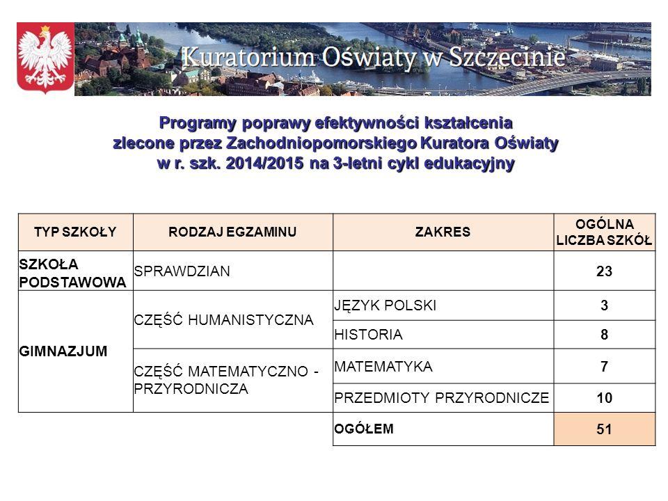 Zakończenie realizacji programów poprawy efektywności kształcenia zleconych przez Zachodniopomorskiego Kuratora Oświaty w 2012 r.