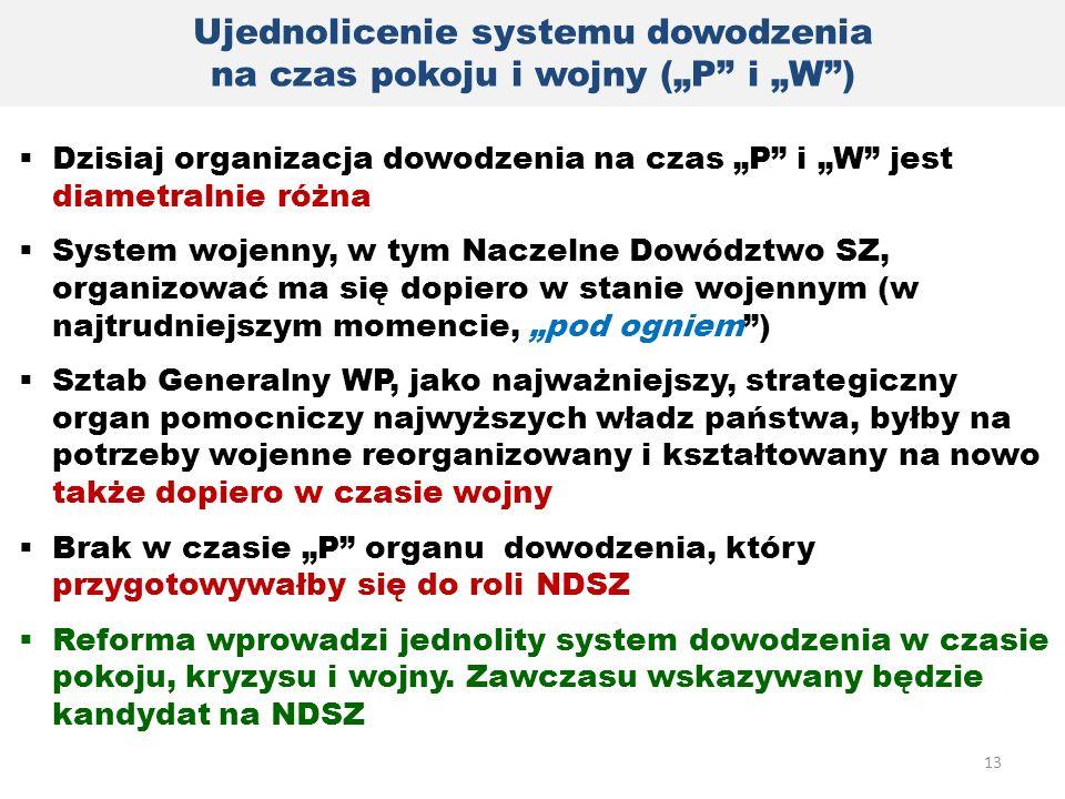 """Ujednolicenie systemu dowodzenia na czas pokoju i wojny (""""P"""" i """"W"""")  Dzisiaj organizacja dowodzenia na czas """"P"""" i """"W"""" jest diametralnie różna  Syste"""