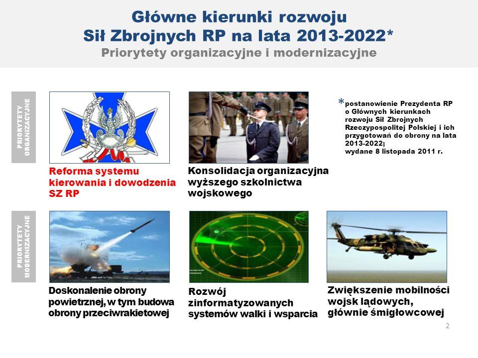 Główne kierunki rozwoju Sił Zbrojnych RP na lata 2013-2022* Priorytety organizacyjne i modernizacyjne Doskonalenie obrony powietrznej, w tym budowa ob
