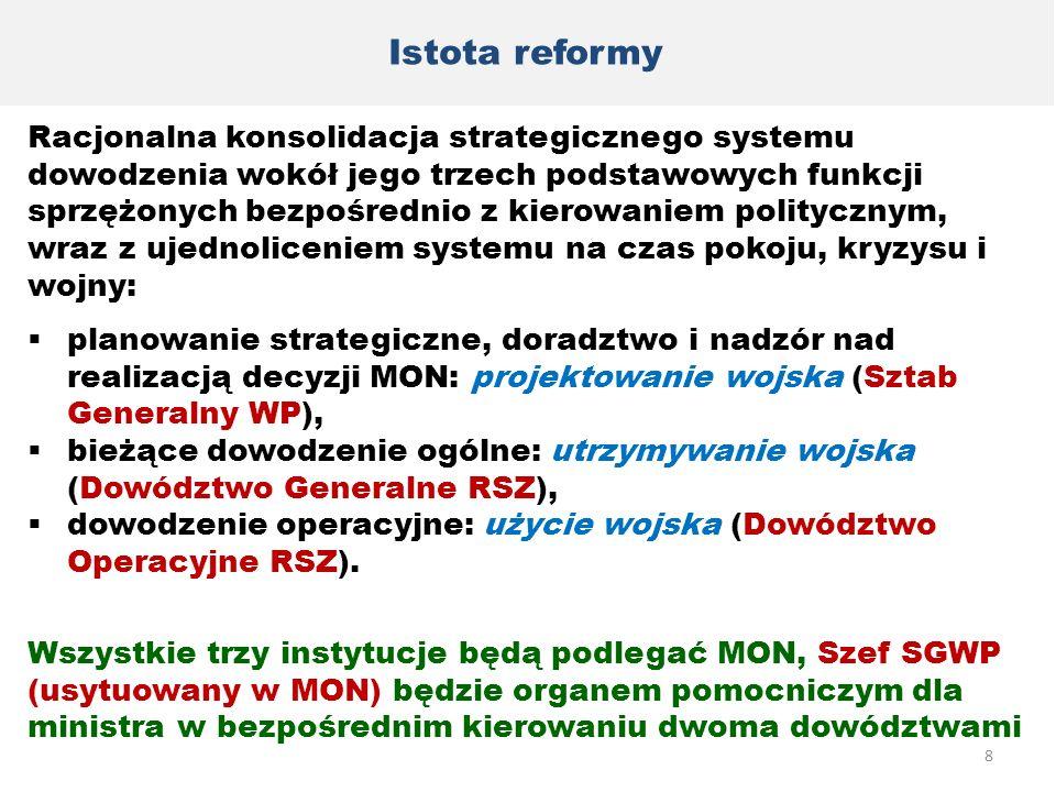 Istota reformy Racjonalna konsolidacja strategicznego systemu dowodzenia wokół jego trzech podstawowych funkcji sprzężonych bezpośrednio z kierowaniem