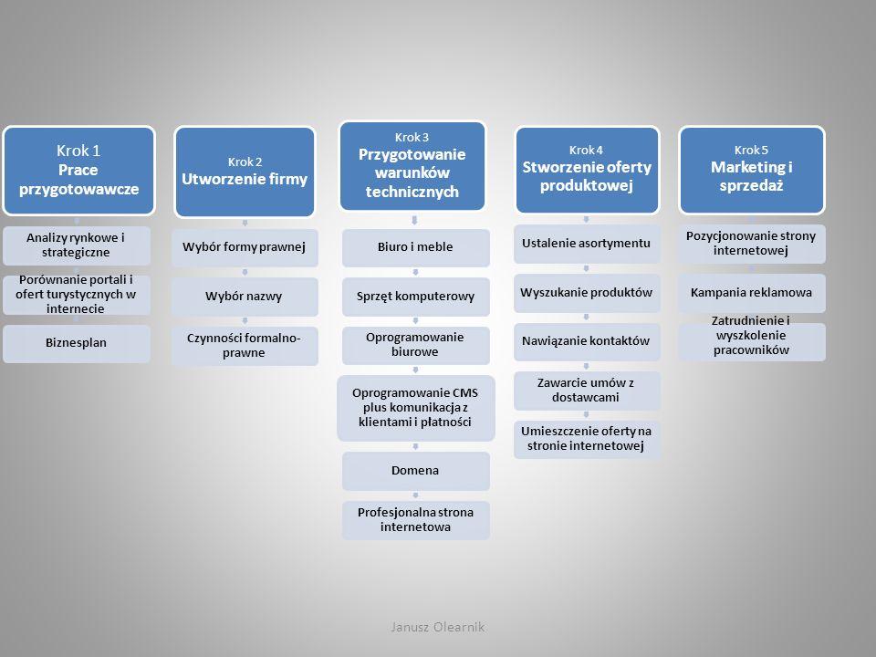 Krok 1 Prace przygotowawcze Analizy rynkowe i strategiczne Porównanie portali i ofert turystycznych w internecie Biznesplan Krok 2 Utworzenie firmy Wy