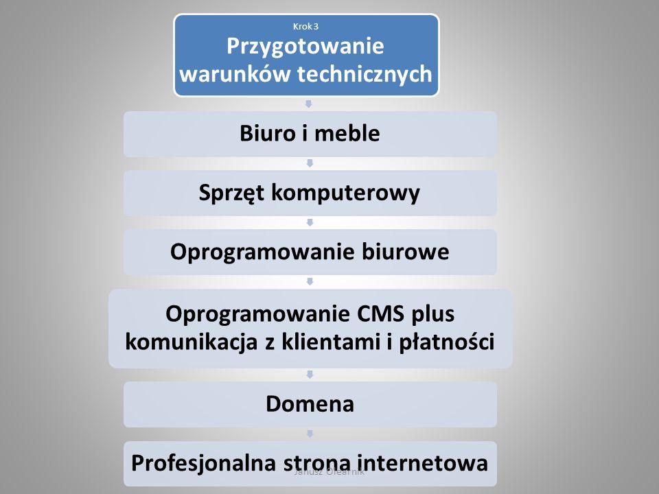 Krok 3 Przygotowanie warunków technicznych Biuro i mebleSprzęt komputerowyOprogramowanie biurowe Oprogramowanie CMS plus komunikacja z klientami i pła