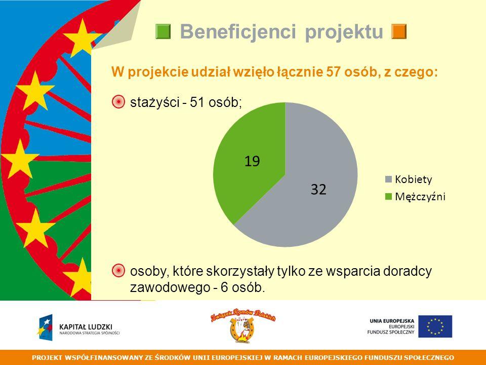 PROJEKT WSPÓŁFINANSOWANY ZE ŚRODKÓW UNII EUROPEJSKIEJ W RAMACH EUROPEJSKIEGO FUNDUSZU SPOŁECZNEGO Beneficjenci projektu W projekcie udział wzięło łącznie 57 osób, z czego: stażyści - 51 osób; osoby, które skorzystały tylko ze wsparcia doradcy zawodowego - 6 osób.