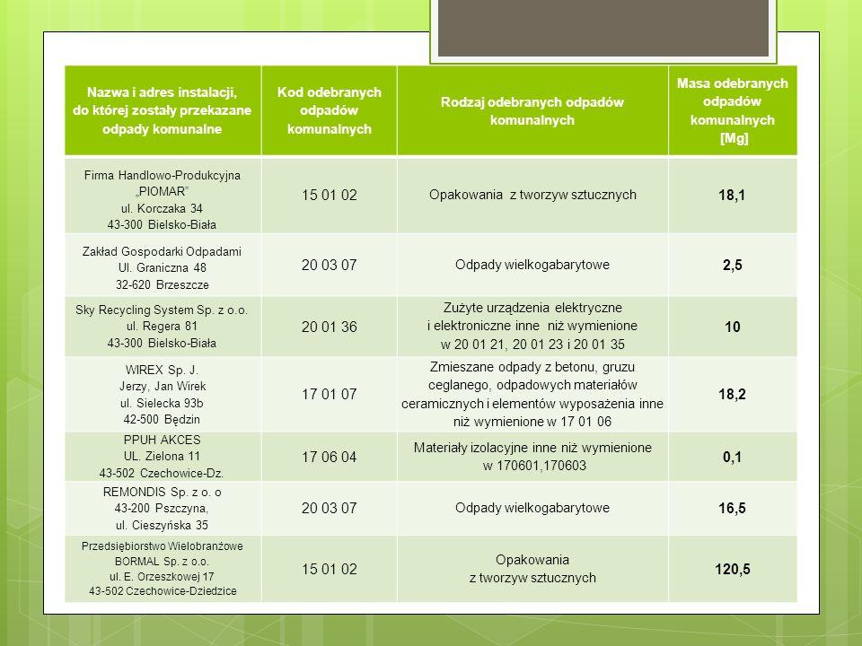 """Nazwa i adres instalacji, do której zostały przekazane odpady komunalne Kod odebranych odpadów komunalnych Rodzaj odebranych odpadów komunalnych Masa odebranych odpadów komunalnych [Mg] Firma Handlowo-Produkcyjna """"PIOMAR ul."""