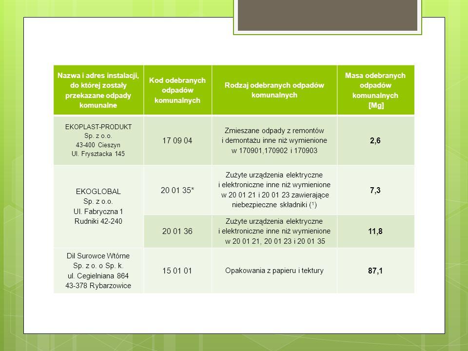 Nazwa i adres instalacji, do której zostały przekazane odpady komunalne Kod odebranych odpadów komunalnych Rodzaj odebranych odpadów komunalnych Masa odebranych odpadów komunalnych [Mg] EKOPLAST-PRODUKT Sp.