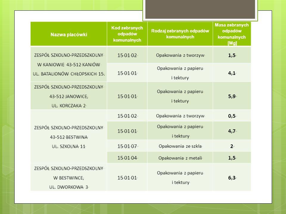 Nazwa placówki Kod zebranych odpadów komunalnych Rodzaj zebranych odpadów komunalnych Masa zebranych odpadów komunalnych [Mg] ZESPÓŁ SZKOLNO-PRZEDSZKOLNY W KANIOWIE 43-512 KANIÓW UL.